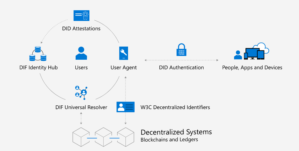Azure Identity Blockchain