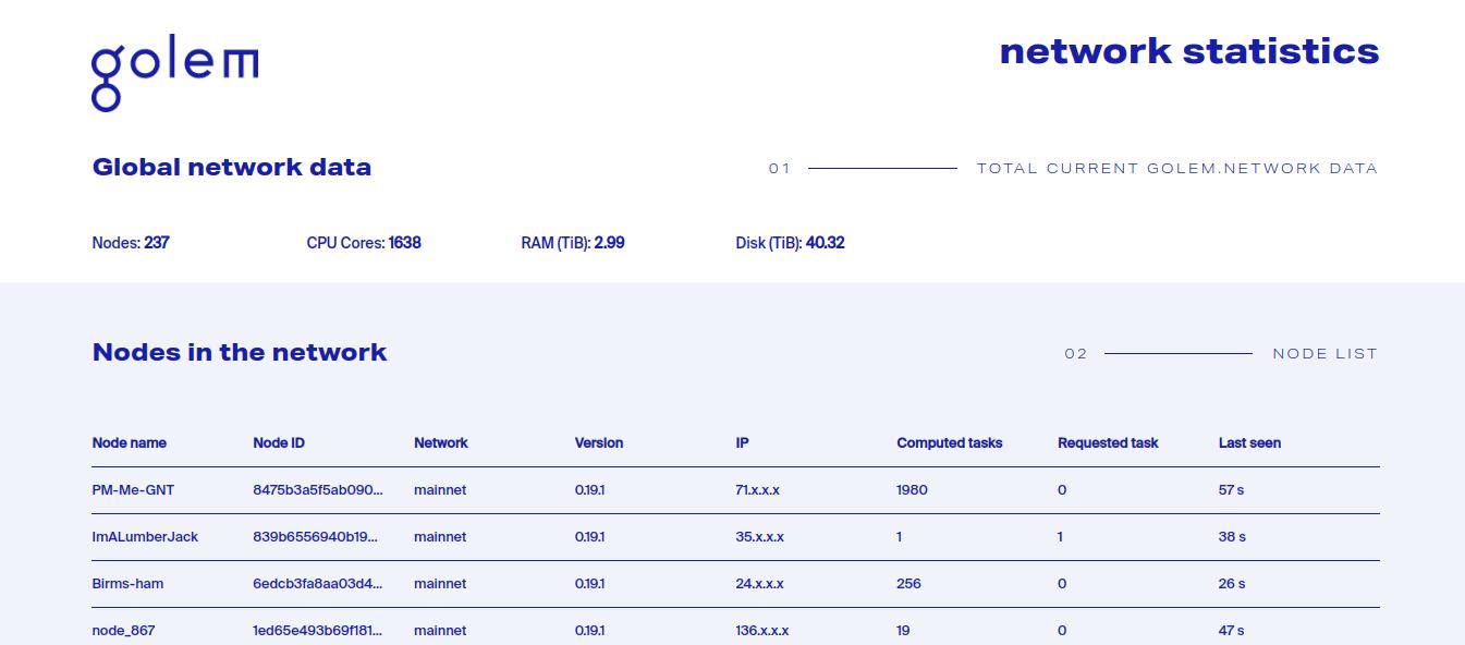 Golem Network Statistics