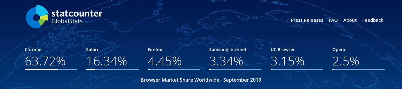 Opera es el 6to navegador más usado en todo el mundo
