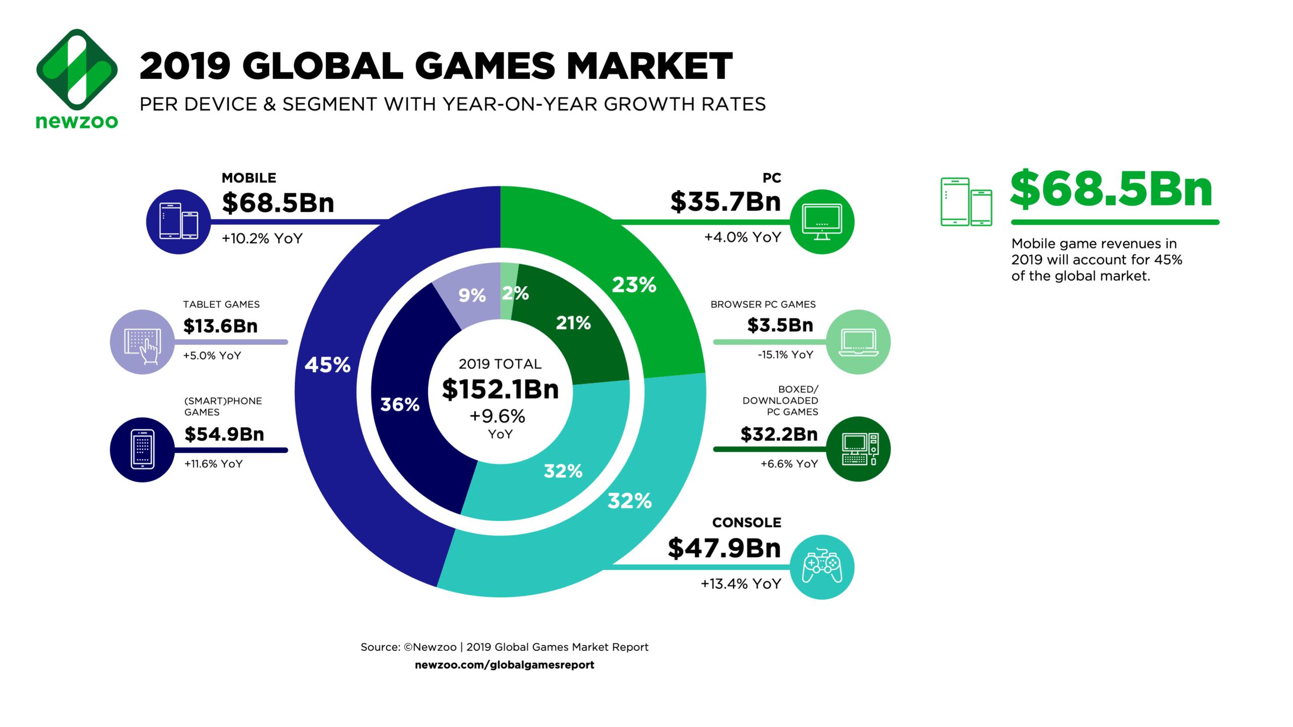 Mercado global de videojuegos en 2019 según Newzoo
