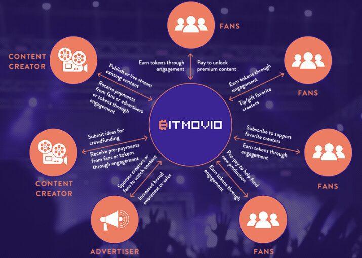 BitMovio como funciona