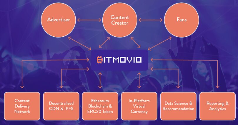 BitMovio y su grandiosa tecnología