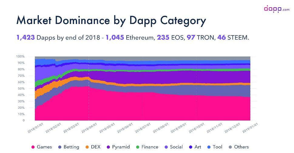Datos 2018 sobre la dominación del mercado de las DApps por categorías