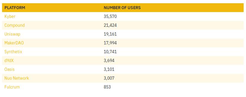 DeFi apps en Ethereum durante el 2019 y sus usuarios