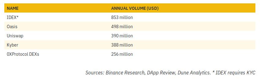Protocolos DEX y sus volúmenes anuales durante 2019