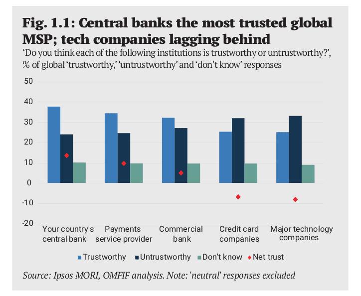 Los bancos centrales tienen mayor confianza por parte de las personas a la hora de emitir dinero digital