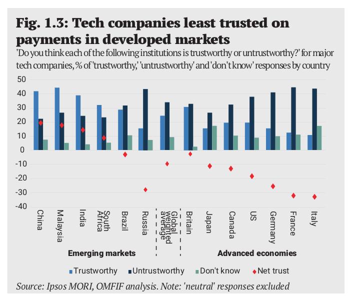 Confianza en empresas financieras
