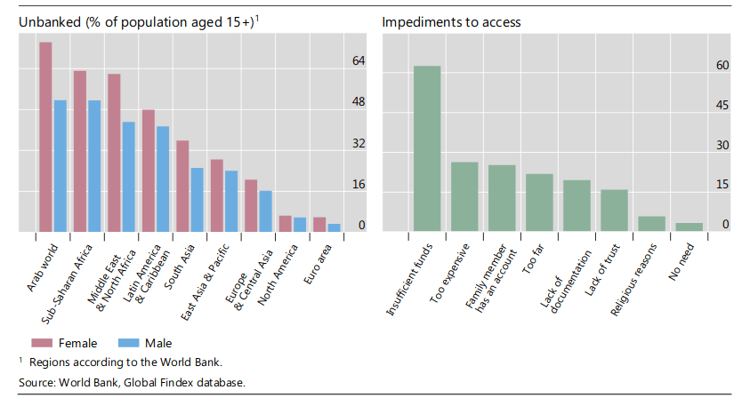 Acceso a bancos y sistemas de pagos según informe del BIS
