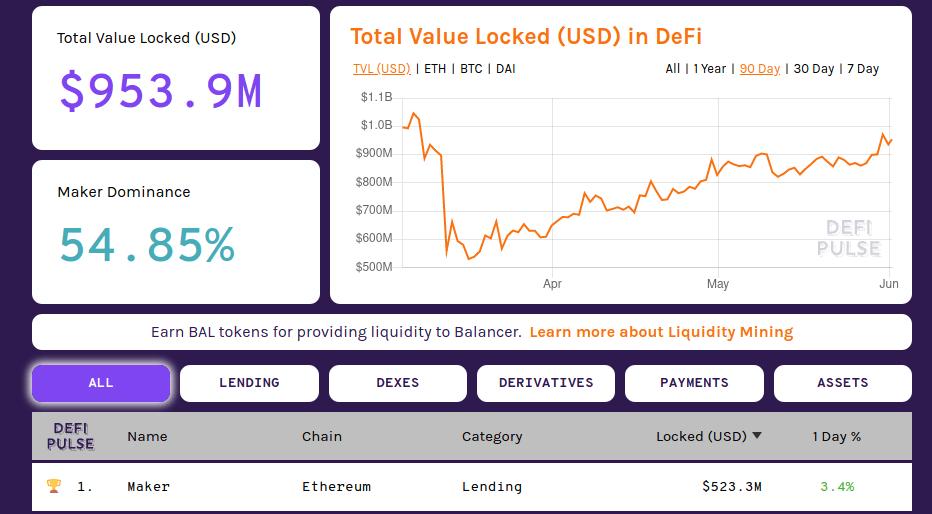 DeFi MakerDAO en DefiPulse