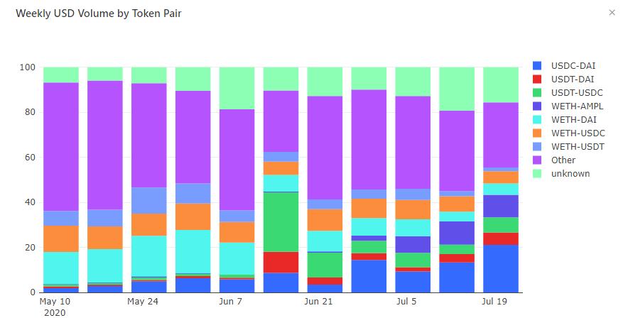 DAI sigue siendo la stablecoin que marca el ritmo en DeFi y DEX