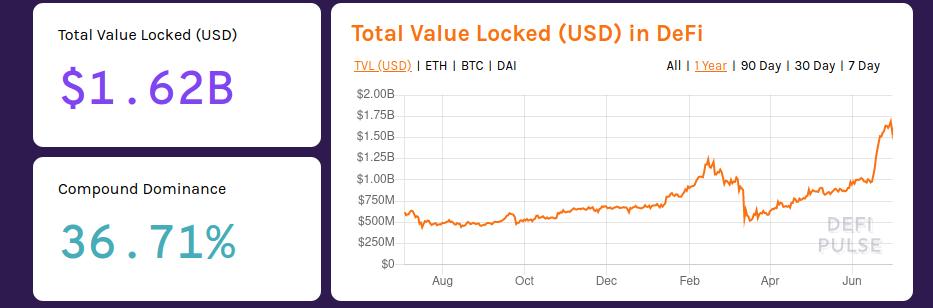 DeFi supera los 1600 millones de dolares bloqueados en Ethereum