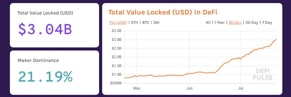 DeFi 3 billones de valor bloqueado