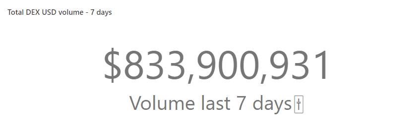 DEX 7 days volume