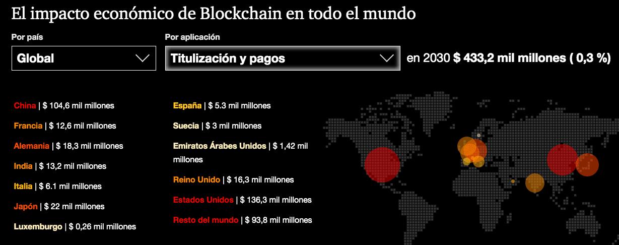 trazabilidad blockchain