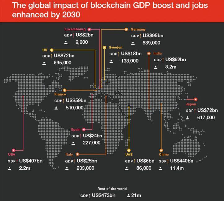 Impacto económico global de la tecnología blockchain en 20230.