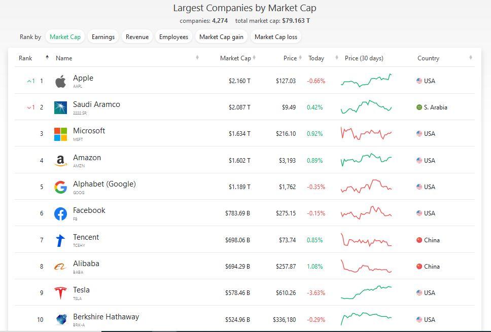 valor-negocios-ranking-precio