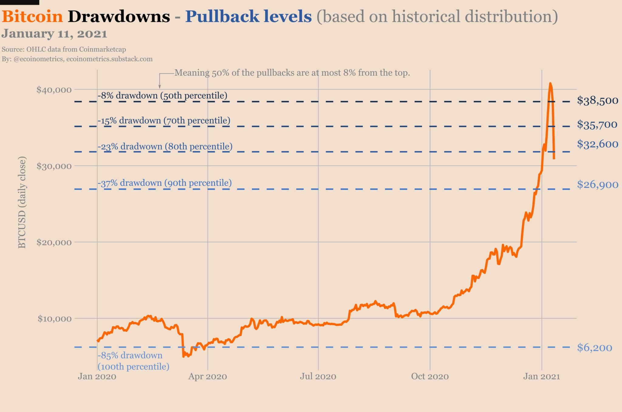 Evolución del precio de Bitcoin en los mercados en el último año.