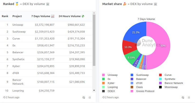 Volumen de operaciones de Uniswap en los DEX del mercado.