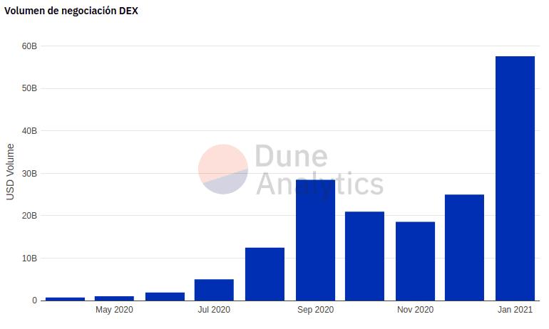 Volumen de negociación en DEX a enero 2021.