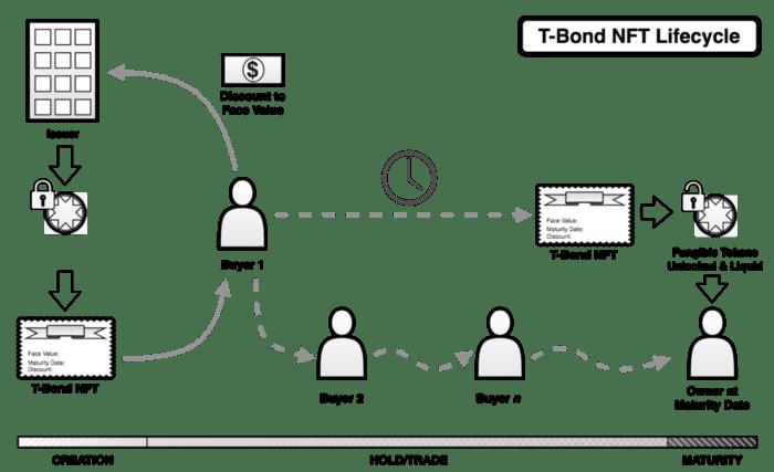 Ciclo de vida de los T-Bonds de Telos: Creación, Mantenimiento-Negociación y Vencimiento.