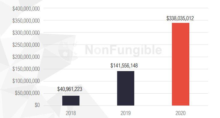 Capitalización de mercado de los tokens NFT 2018-2020.