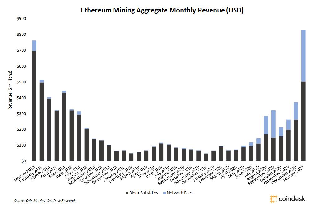 Ganancias de minería en Ethereum por mes.