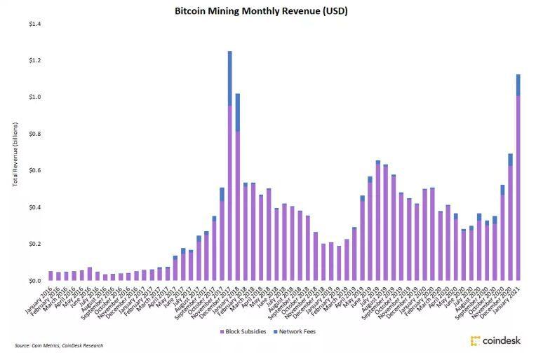 Ganancias de minería en Bitcoin por mes.