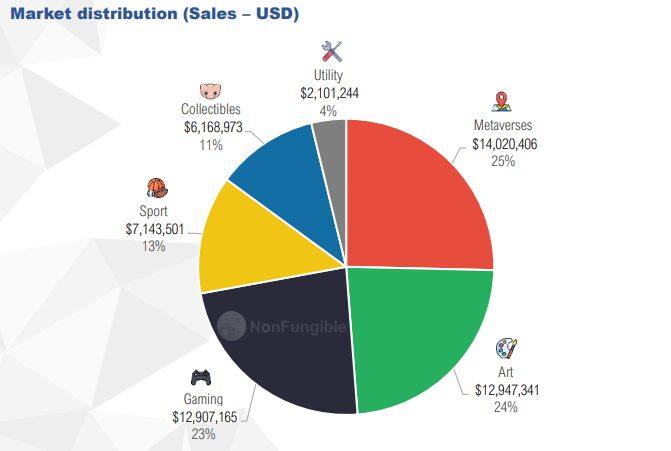 Distribución del mercado NFT según volumen de dólares negociados en ventas 2020.