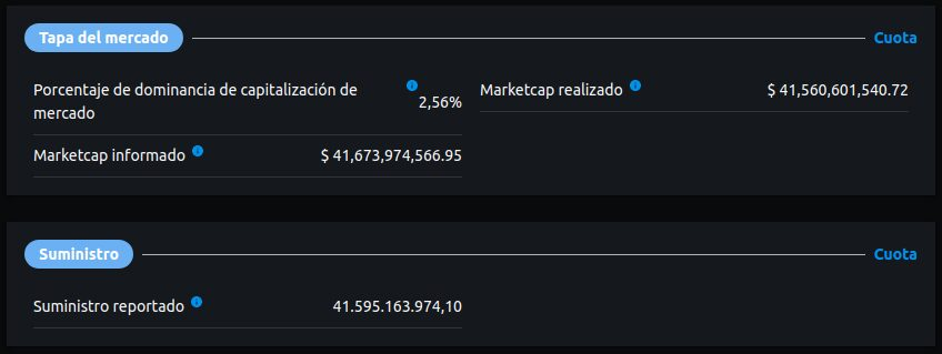 Capitalización de mercado actual de Tether