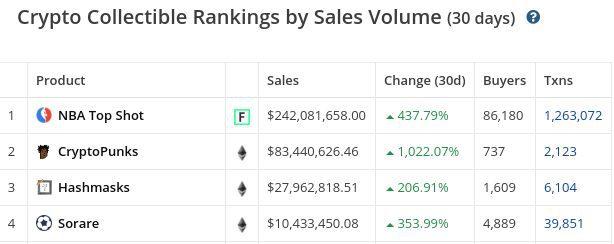 Volumen de ventas en NFT, febrero 2021.