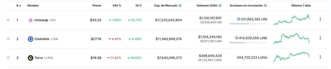 UNI, LINK y LUNA, los tokens DeFi más rentables de esta semana.