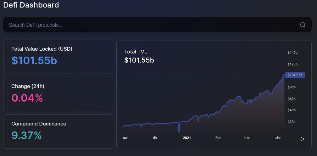 Total de valor depositado en DeFi, abril 2021