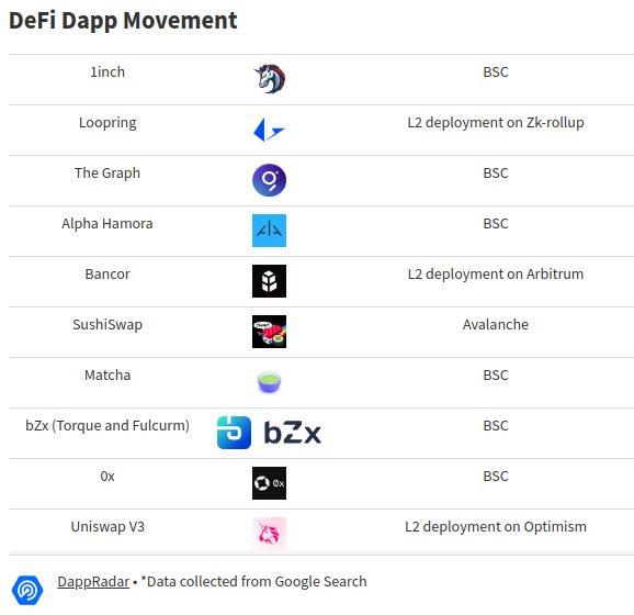 Migración de protocolos DeFi de Ethereum a otras blockchains, incluida BSC