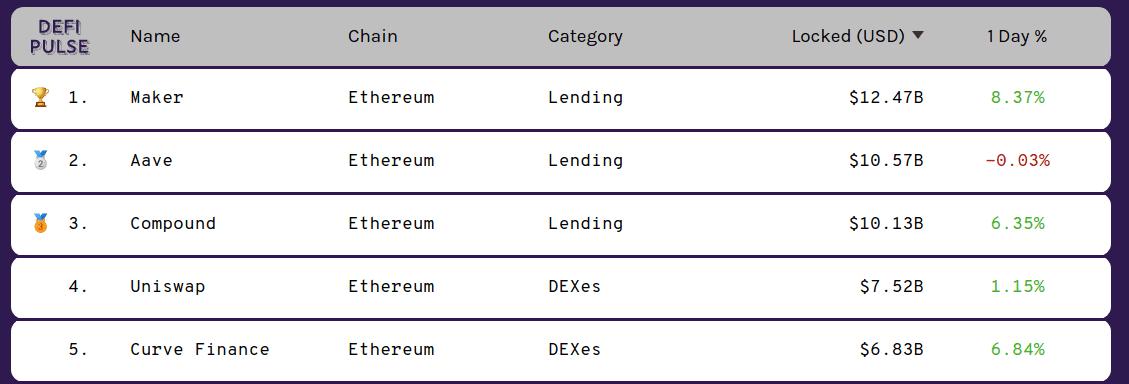 Raking protocolos DeFi por liquidez