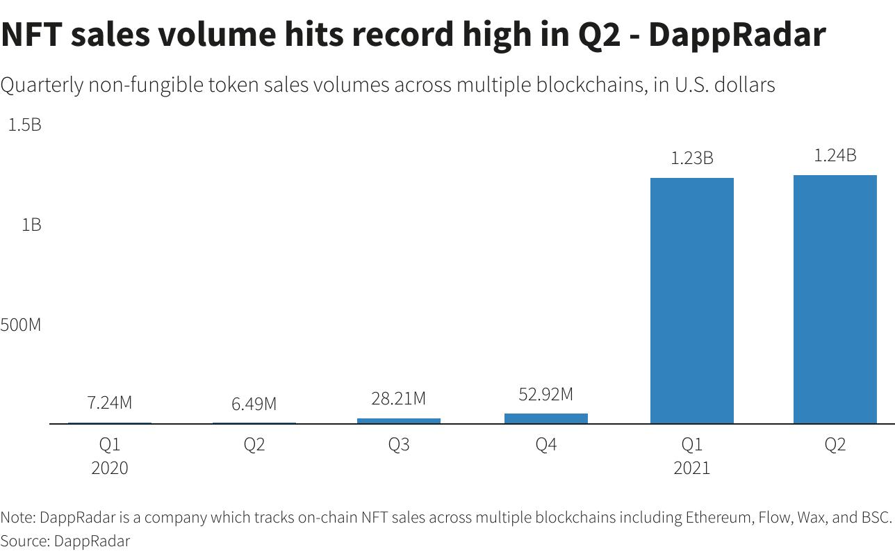 Volumen de ventas semestral en los mercados NFT.