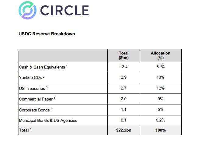 Reservas totales que respaldan a USDC