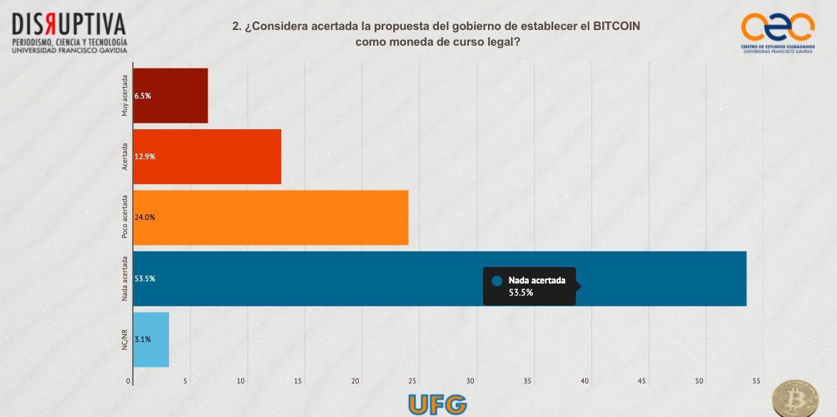 bitcoin salvadoreños moneda