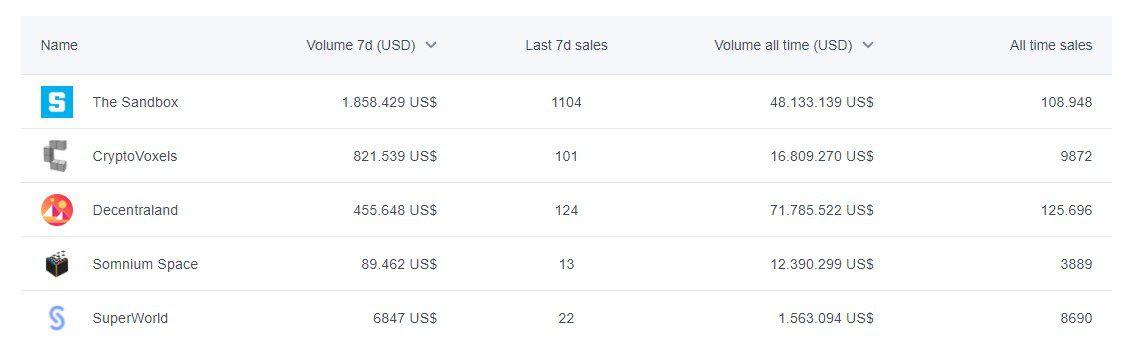 Número de ventas y volumen de operaciones en los metaversos.